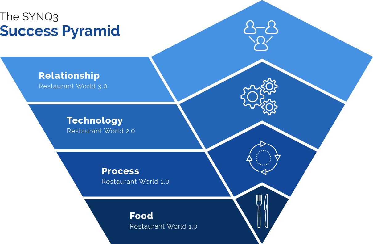 Image of the Success Pyramid